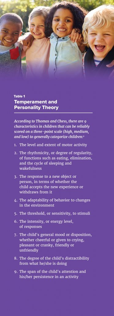 Temperament and Personality Theory