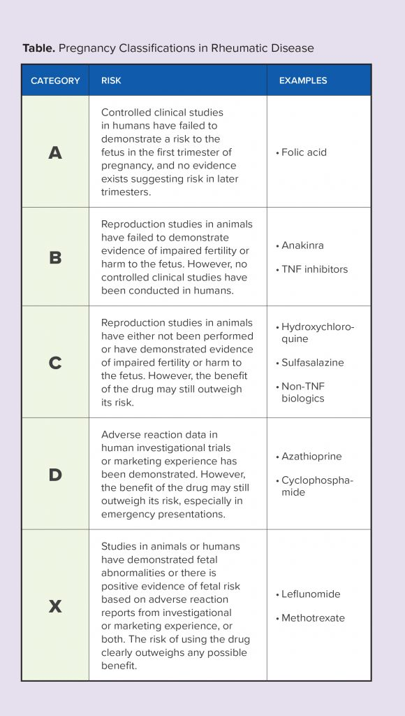 Pregnancy Classifications in Rheumatic Diseases Table.